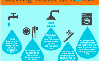 how to save water in home?