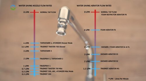 WATER SAVING NOZZLE FLOW RATES INSTRUCTIONS