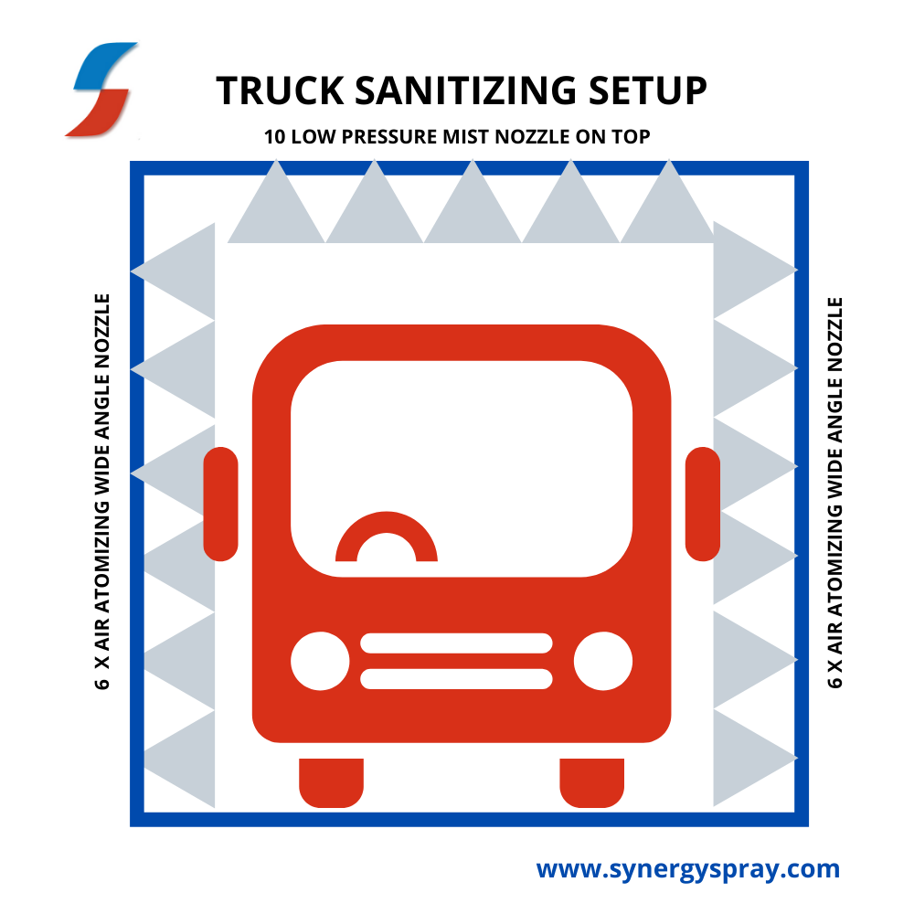 Vehicle Disinfectant System India